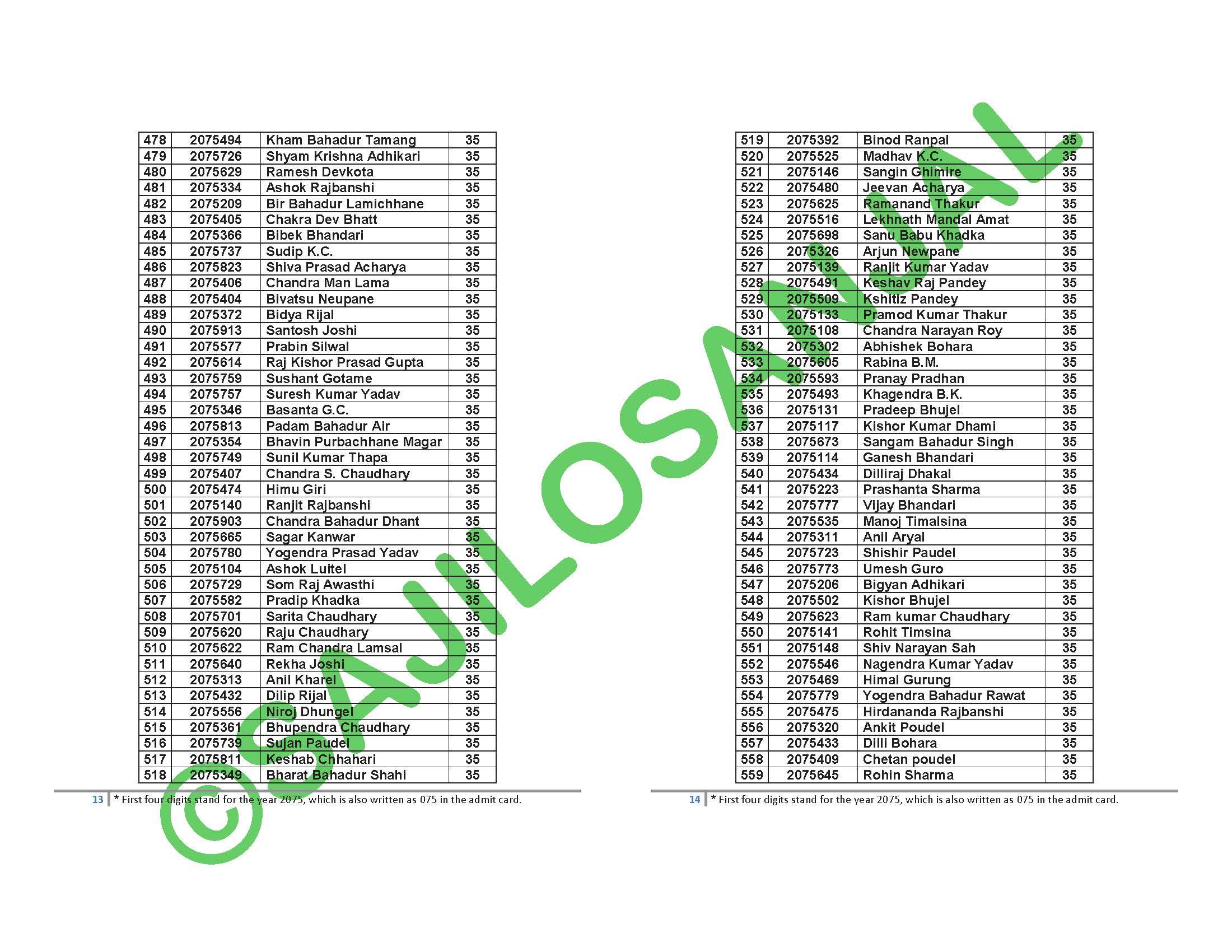 Physics,  Entrance Examination Result 2075,  Tribhuvan University,  Tribhuvan University result,