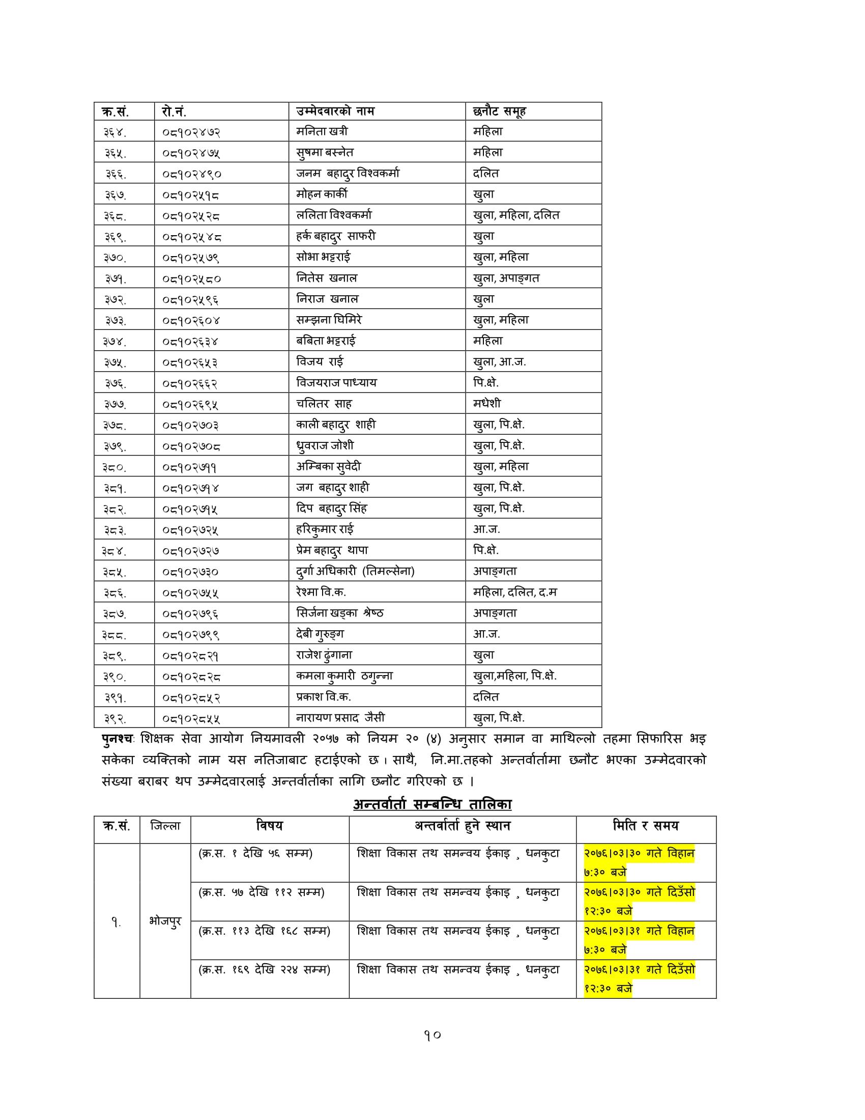 Primary Level Result, Primary Level Result 2076, Primary Level Result 2075, tsc Primary Level Result, commision on teacher credentialing, TSC exam result darchula,TSC result darchula,TSC exam result darchula,TSC result darchula,TSC open exam result ,TSC open result ,TSC open exam result ,TSC open result ,shikshak sewa aayog 2075 primary level result,shikshak sewa aayog 2075 result, shikshak sewa aayog result primary level, shikshak sewa aayog 2075 result, www.tsc.gov.np 2075 primary level result,www.tsc.gov.np.com 2075,tsc.gov.np result 2075,www.tsc.gov.np result 2076,www tsc result 2075,2075 TSC exam result ,2075 TSC Result,Online Result TSC Nepal , shikshak sewa aayog natija,TSC exam result ,TSC internal exam result, TSC Nepal 2075 Internal Exam Result ,TSC Nepal result,TSC Online Result ,tsc result,primary level result,shikshak sewa aayog result, shikshak sewa result, shikshak sewa natija , shikshak sewa Aayog natija 2075 , shikshak sewa natija 2075, Shikshak Sewa Aayog Result, Shikshak Sewa Aayog Result 2075, Shikshak Sewa Result,