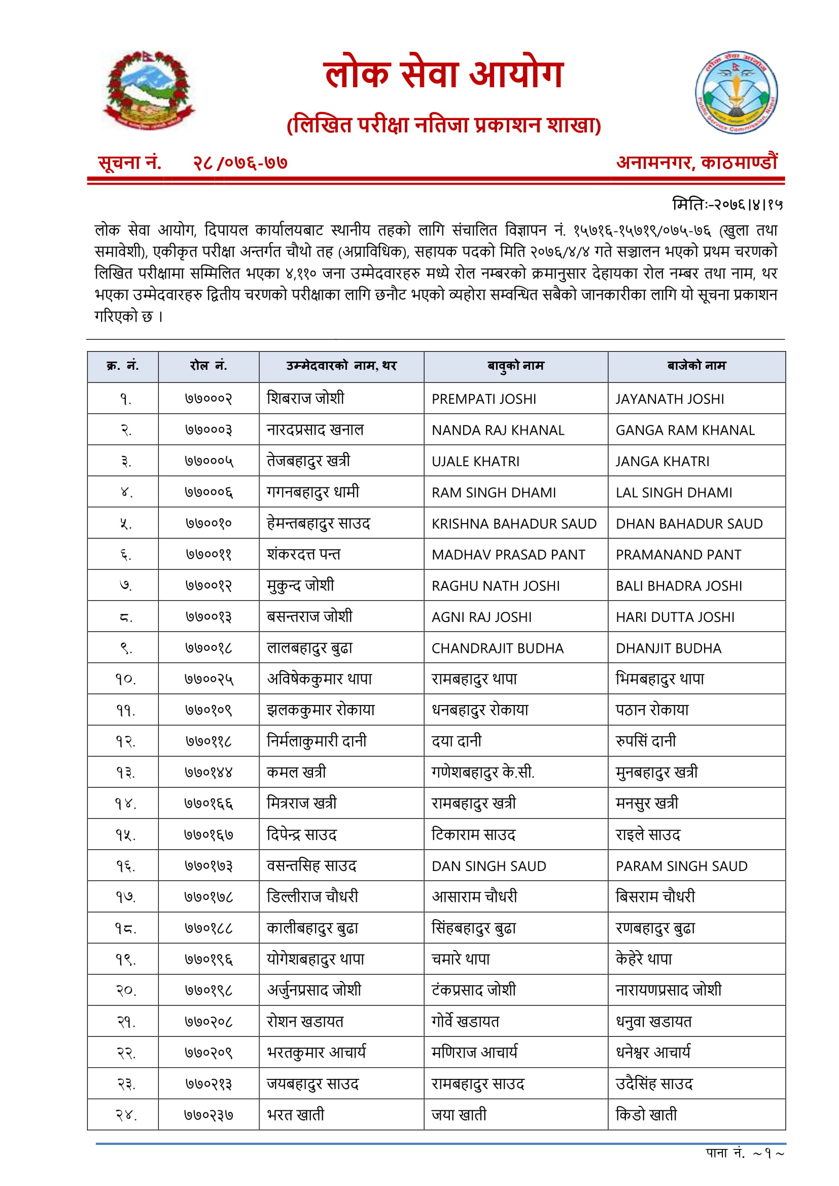 Lok Sewa Aayog Kharidar Written Exam Result-Dipayal Lok Sewa Aayog Nepal Dipayal has published the Entrance Exam result of local level (Sthaniya Taha) Non-Technical 4th level Advertisement No. 15716-15719 / 075-076 (Open and Inclusive), Integral Examination System 4th level (Non-Technical) examination Result of Dipayal. The Written Examination total number of Participant 4110 this candidate has been selected 652 in the Entrance Exam. Lok Sewa Aayog Result 2076 Kharidar 4th Level (Sthaniya Taha) Lok Sewa Aayog (Public Service Commission) publishes the final result of written examination 4th Level, Non-Technical, Kharidar (Sthaniya Taha 4th Level)  equivalent of the following Regions/districts. Lok Sewa Aayog Result- Dipayal Lok Sewa Aayog Nepal Published Local Level 5th Level Non-Technical Written Exam of the Entrance exam. The information for the Lok Sewa Aayog result update of Sthanaya Taha 4th level (Kharidar Result) entrance exam result has collected from the official site of Lok Sewa Aayog Nepal. These Lok Sewa Aayog result notices are for all advertisement numbers of the following Regions/districts. Click here to view Lok Sewa Aayog Kharidar Written Exam Result - Dipayal   Lok Sewa Aayog Jaleshwar Khridar Result 2076, Lok Sewa Aayog Jaleshwar Khridar Result, Jaleshwar Khridar Result 2076, Jaleshwar Khridar Result,lok sewa natija, Lok Sewa Natija 2076, Lok Sewa Result, Lok Sewa Result 2076, Lok Sewa Aayog Natija, Lok Sewa Aayog Natija 2076, lok sewa aayog result, Lok Sewa Aayog Result 2076, Lok sewa Aayog Sthaniya Taha result , Lok sewa Sthaniya Taha result, Lok Sewa Nayab Subba Result, lok sewa Nayab Subba result, Lok Sewa Result Nayab Subba, Lok Sewa Result Nayab Subba 2076 , psc Nayab Subba result , PSC Nayab Subba Result 2076, Sthaniya Taha Nayab Subba natija , Sthaniya Taha Nayab Subba result, Lok sewa aayog Nayab Subba Result ,lok sewa aayog Nayab Subba result 2076, Lok Sewa Khridar Result,lok sewa Khridar result, Lok Sewa Result Khridar, Lok Sewa Result Khridar 2076 , psc Khridar result , PSC Khridar Result 2076, Sthaniya Taha Khridar natija , Sthaniya Taha Khridar result,Lok sewa aayog Khridar Result, lok sewa aayog Khridar result 2076, स्थानीय तह नतिजा, 4th Level Result, lok sewa aayog result, lok sewa aayog result 2076, lok sewa aayog result 2019, lok sewa aayog result Kharidar, lok sewa aayog result 4th Level, lok sewa aayog result 2076 sthaniya taha, lok sewa aayog result 2019 sthaniya taha, lok sewa result, lok sewa result 2076, lok sewa result 2019, lok sewa result kharidar, lok sewa result 4th Level, lok sewa result 2076 sthaniya taha, lok sewa result 2019 sthaniya taha,