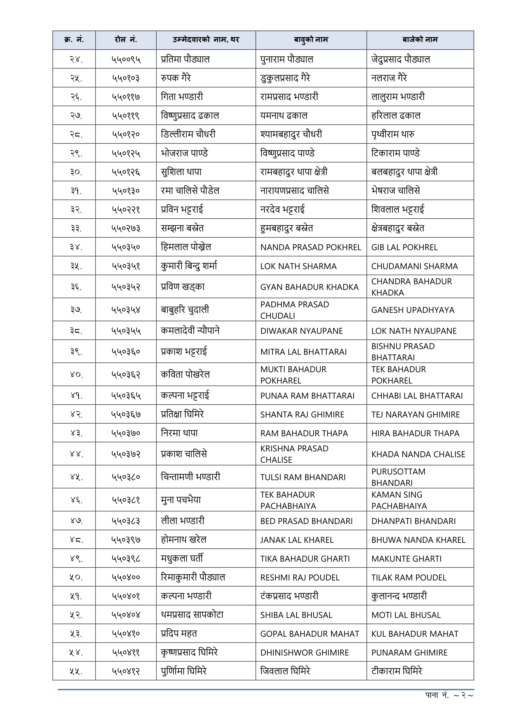 Lok Sewa Aayog Kharidar Written Exam Result - Butawal Lok Sewa Aayog Kharidar Written Exam Result-Butawal. Lok Sewa Aayog Nepal Butawal has published the Entrance Exam result of local level (Sthaniya Taha) Non-Technical 4th level Advertisement No. 15716-15719 / 075-076 (Open and Inclusive), Integral Examination System 4th level (Non-Technical) examination Result of Butawal. The Written Examination total number of Participant 4110 this candidate has been selected 652 in the Entrance Exam.Lok Sewa Aayog Result 2076 Kharidar 4th Level (Sthaniya Taha)Lok Sewa Aayog (Public Service Commission) publishes the final result of written examination 4th Level, Non-Technical, Kharidar (Sthaniya Taha 4th Level) equivalent of the following Regions/districts.Lok Sewa Aayog Result- ButawalLok Sewa Aayog Nepal Published Local Level 5th Level Non-Technical Written Exam of the Entrance exam. The information for the Lok Sewa Aayog result update of Sthanaya Taha 4th level (Kharidar Result) entrance exam result has collected from the official site of Lok Sewa Aayog Nepal. These Lok Sewa Aayog result notices are for all advertisement numbers of the following Regions/districts.Click here to view Lok Sewa Aayog Kharidar Written Exam Result - Butawal Lok Sewa Aayog Jaleshwar Khridar Result 2076, Lok Sewa Aayog Jaleshwar Khridar Result, Jaleshwar Khridar Result 2076, Jaleshwar Khridar Result,lok sewa natija, Lok Sewa Natija 2076, Lok Sewa Result, Lok Sewa Result 2076, Lok Sewa Aayog Natija, Lok Sewa Aayog Natija 2076, lok sewa aayog result, Lok Sewa Aayog Result 2076, Lok sewa Aayog Sthaniya Taha result , Lok sewa Sthaniya Taha result, Lok Sewa Nayab Subba Result, lok sewa Nayab Subba result, Lok Sewa Result Nayab Subba, Lok Sewa Result Nayab Subba 2076 , psc Nayab Subba result , PSC Nayab Subba Result 2076, Sthaniya Taha Nayab Subba natija , Sthaniya Taha Nayab Subba result, Lok sewa aayog Nayab Subba Result ,lok sewa aayog Nayab Subba result 2076, Lok Sewa Khridar Result,lok sewa Khridar res