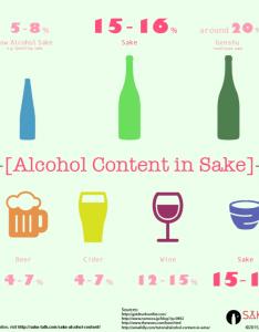 Sake alcohol content also what is saketalk rh talk
