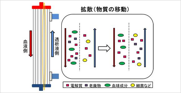 血液透析 | 醫療法人さくら さくら記念病院 | 埼玉県富士見市の人工透析・在宅治療なら