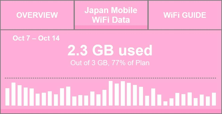7 Great Ways for Saving Your Japan Mobile WiFi Data - Pocket WiFi