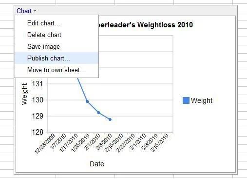 weight loss progress chart