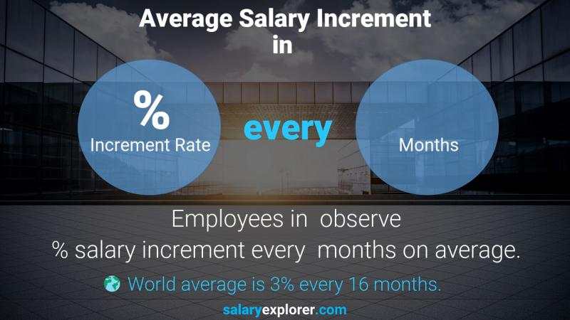 Yoga Instructor Salary In India | Kayaworkout.co