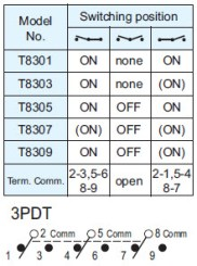 Toggle Switches T8301