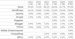 Statistiche di utilizzo di WordPress e altri CMS
