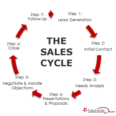 Sales Cycle Diagram - Sales Coach Dew