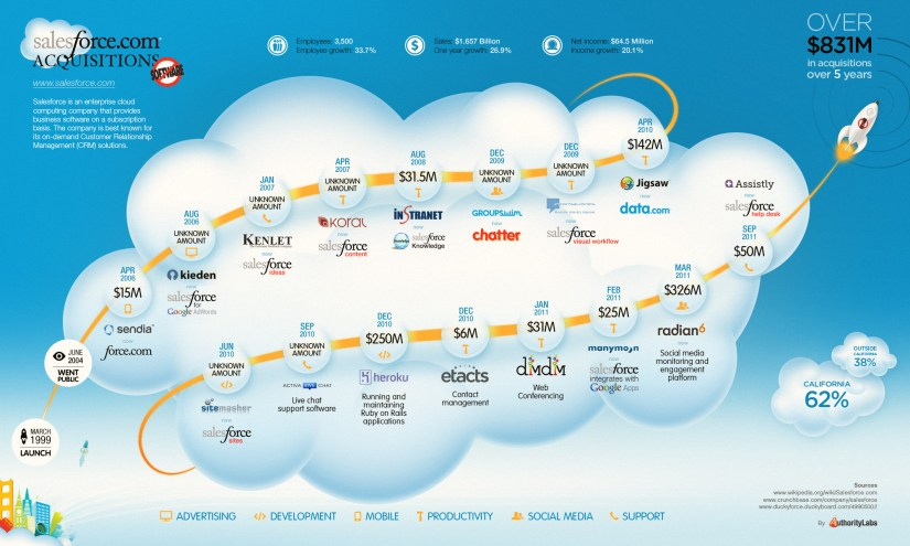 Salesforce-Acquisitions-Infographic