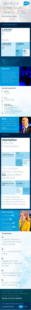 Salesforce-World-Tour-London-RoundUp-Infographic