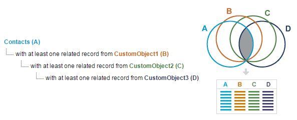 """, 4 fonctionnalités des types de rapport Salesforce personnalisés<span class=""""wtr-time-wrap after-title""""><span class=""""wtr-time-number"""">1</span> minutes de lecture</span>"""