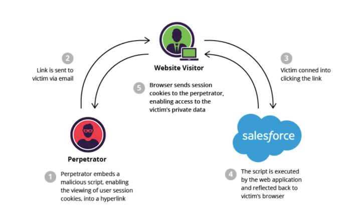 """, Risques courants pour vos données Salesforce – et comment les éviter<span class=""""wtr-time-wrap after-title""""><span class=""""wtr-time-number"""">1</span> minutes de lecture</span>"""