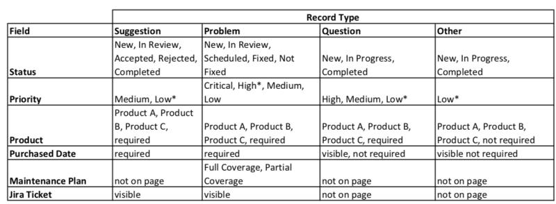 """, Meilleures pratiques de type d&rsquo;enregistrement Salesforce + didacticiel<span class=""""wtr-time-wrap after-title""""><span class=""""wtr-time-number"""">8</span> minutes de lecture</span>"""