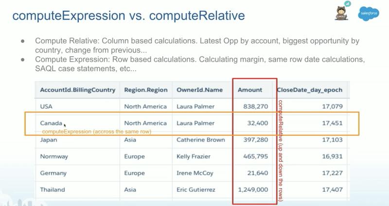 """, Présentation des transformations de flux de données Einstein Analytics – et ce qu&rsquo;elles font<span class=""""wtr-time-wrap after-title""""><span class=""""wtr-time-number"""">8</span> minutes de lecture</span>"""