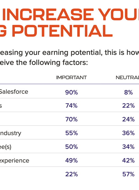 """, Enquête sur les salaires Salesforce – Principales conclusions 2020<span class=""""wtr-time-wrap after-title""""><span class=""""wtr-time-number"""">7</span> minutes de lecture</span>"""