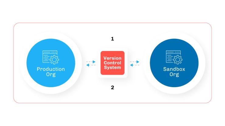 """, 5 façons d&rsquo;améliorer la gestion des versions de Salesforce<span class=""""wtr-time-wrap after-title""""><span class=""""wtr-time-number"""">10</span> minutes de lecture</span>"""
