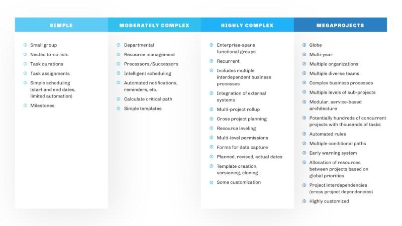 """, Guide ultime de sélection d&rsquo;un système de gestion de projet pour Salesforce<span class=""""wtr-time-wrap after-title""""><span class=""""wtr-time-number"""">16</span> minutes de lecture</span>"""