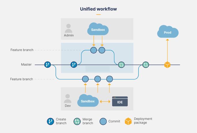 """, Guide de Git (et du contrôle de version) pour les administrateurs Salesforce<span class=""""wtr-time-wrap after-title""""><span class=""""wtr-time-number"""">12</span> minutes de lecture</span>"""