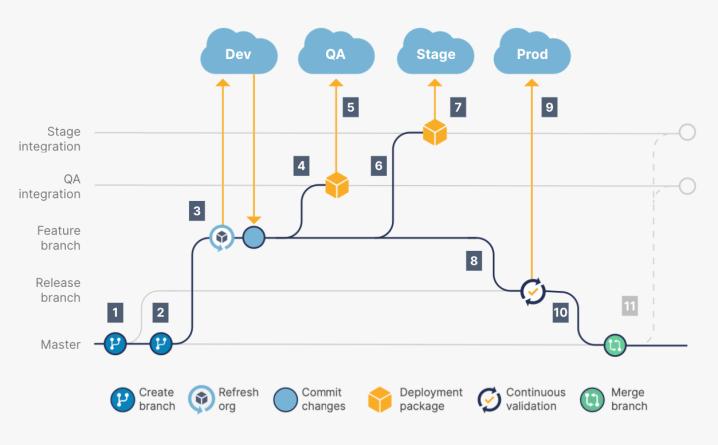 """, Un guide sur Git (et le contrôle de version) pour les développeurs Salesforce<span class=""""wtr-time-wrap after-title""""><span class=""""wtr-time-number"""">12</span> minutes de lecture</span>"""