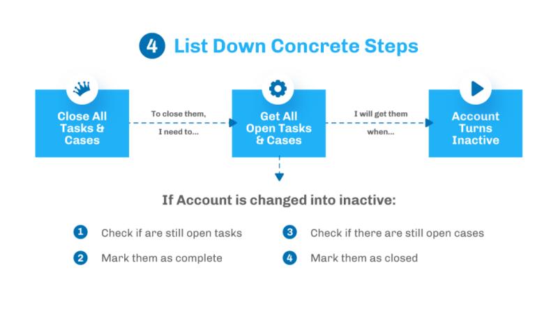 """, 6 astuces pour l&rsquo;automatisation des processus (pour Salesforce)<span class=""""wtr-time-wrap after-title""""><span class=""""wtr-time-number"""">5</span> minutes de lecture</span>"""