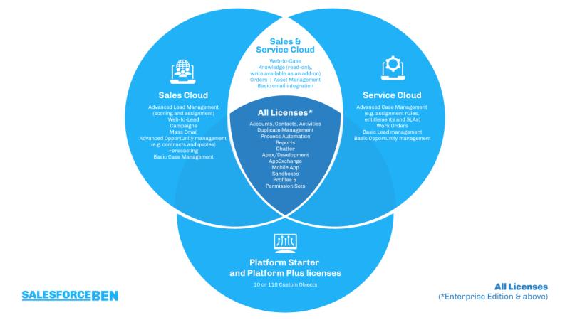 """, Licences de la plate-forme Salesforce – Étendez Salesforce à l&rsquo;ensemble de votre organisation<span class=""""wtr-time-wrap after-title""""><span class=""""wtr-time-number"""">6</span> minutes de lecture</span>"""