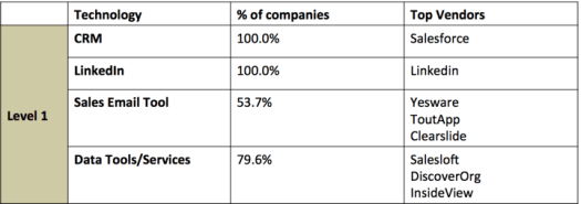 Top Sales Tech Vendors by Percentage