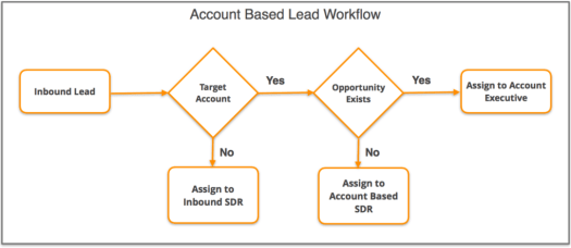 Account-Based Selling Lead Workflow