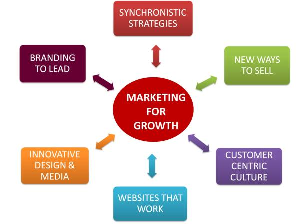 Marketing Training Workshops With Free Consultation