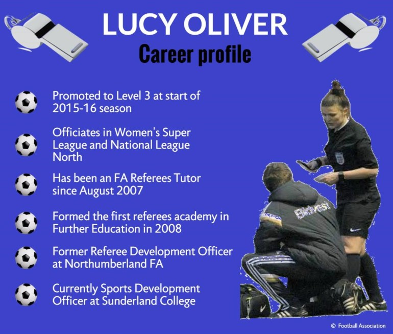 Lucy Oliver career profile