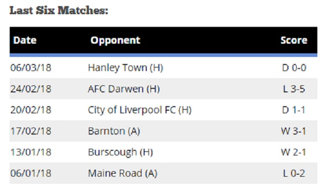 Irlam FC's last six matches according to HallmarkSecurityLeague.com