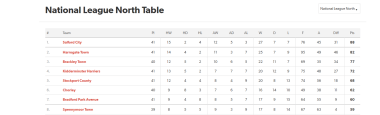 National League North Table