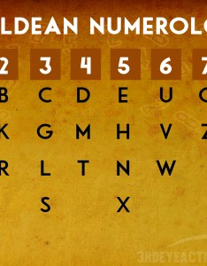 Chaldean numerology chart also full core numbers name  birthday rh salimyers