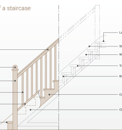 parts of a staircase explainedsj diagram staircase terminology png [ 3150 x 2186 Pixel ]
