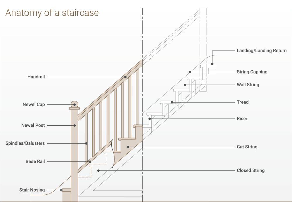 medium resolution of parts of a staircase explainedsj diagram staircase terminology png