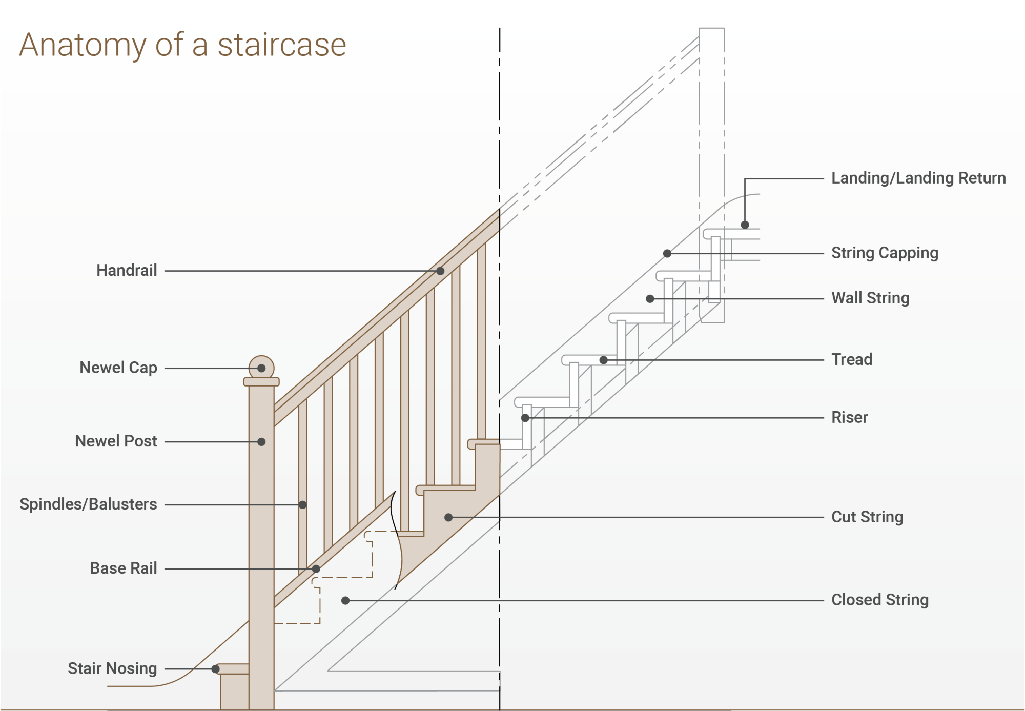 hight resolution of parts of a staircase explainedsj diagram staircase terminology png