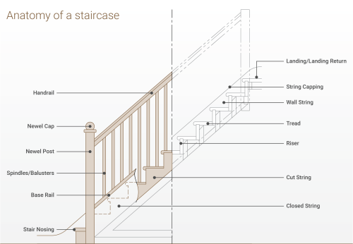 small resolution of parts of a staircase explainedsj diagram staircase terminology png