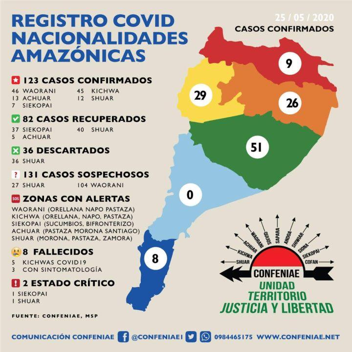 CONFENIAE: Registro COVID Nacionalidades Amazónicas (25 mayo)