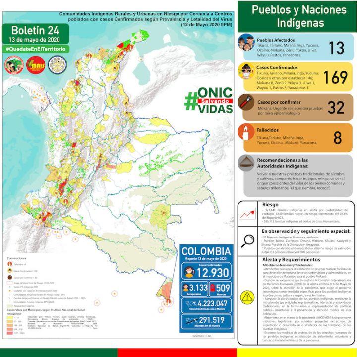 ONIC Boletín 024 Sistema De Monitoreo Territorial (SMT) (5-13-20)