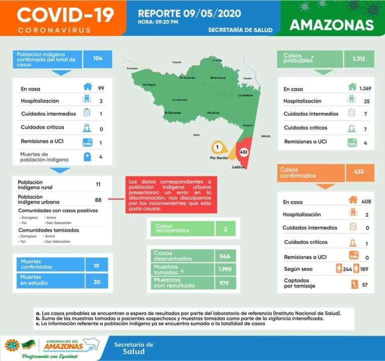 Reporte COVID-19 Amazonas (Colombia) (5-9-20)