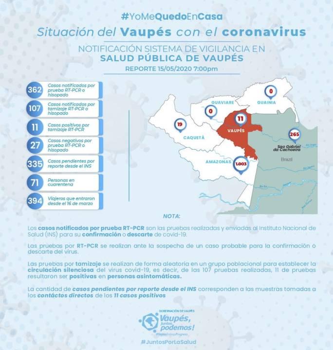 Situación del Vaupés con el Coronavirus (5-15-20)