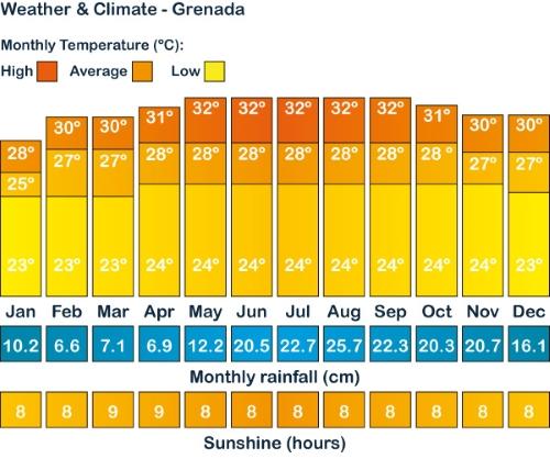 Puerto Morelos Temperatures