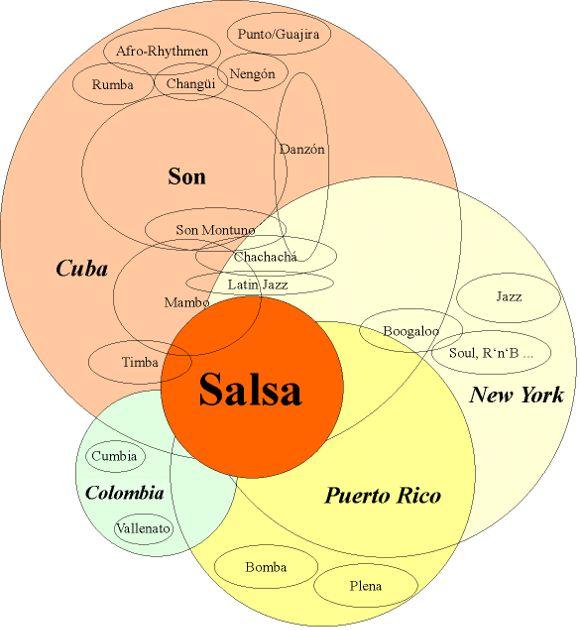 Salsa History Infographic - Salsa Vida SF