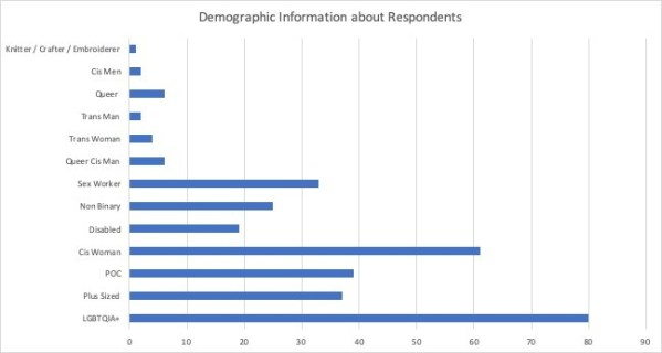 Reasons for Content Removal by Number of Respondent (chart)