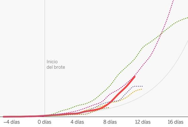 Por qué brotes como el del coronavirus crecen exponencialmente y cómo 'aplanar la curva'