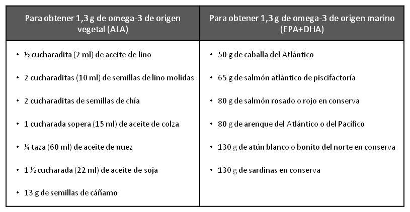 tabla-omega3