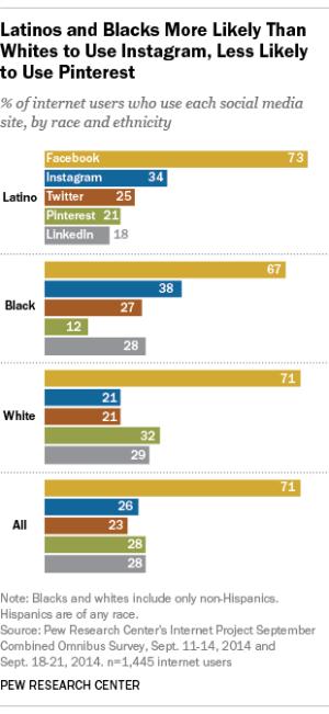 latino social media presence 2015 Pew