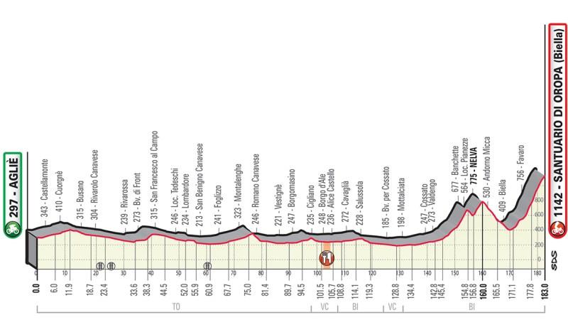 Il Gran Piemonte di ciclismo transiterà da Salussola