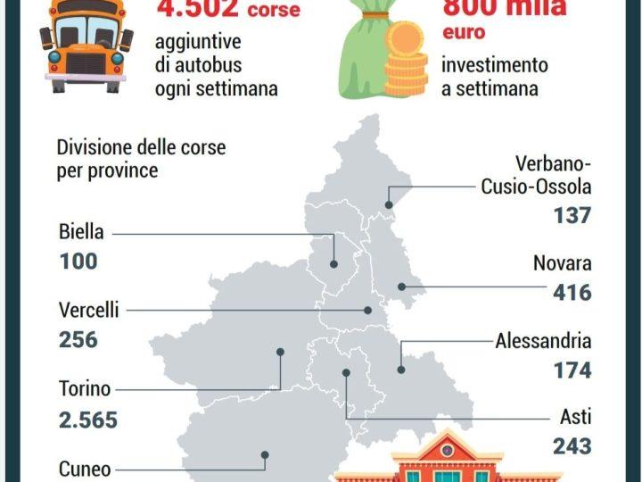 Ritorno in classe in sicurezza: vademecum della Regione Piemonte