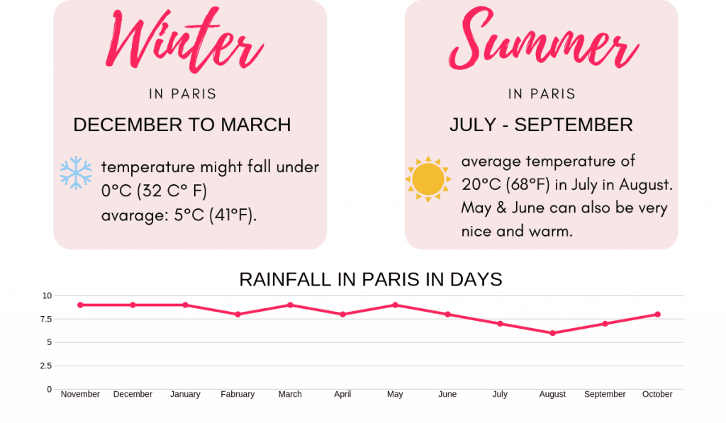 what to know when traveling to Paris - visiting France for the first time - definitely know what's the weather will be like