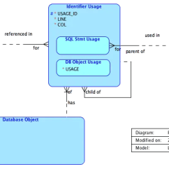 Pl Sql Developer Er Diagram Radius Bone Entity Relationship Model For Scope Philipp Salvisberg S Blog The New Features Of In Version 12 2 It Looked A Bit Complicated And Also Wrong So I Decided To Refactor Using Data Modeler